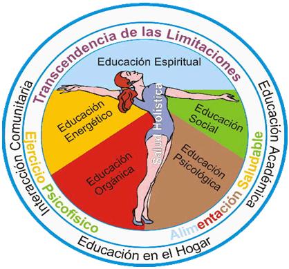 Educación Holística Ser Humano